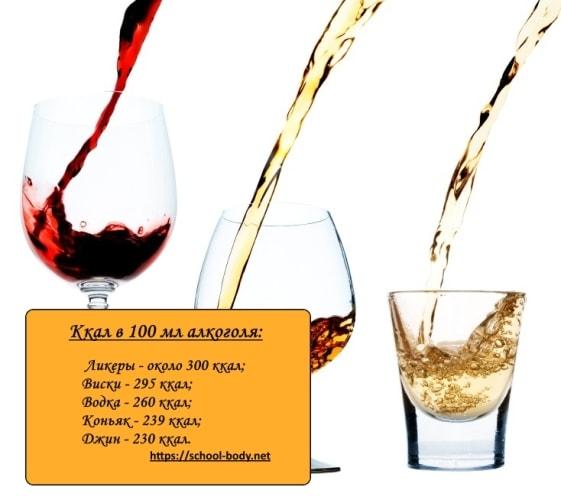 Диета При Которой Можно Употреблять Алкоголь